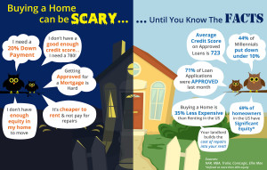 Take the fear out of buying a home